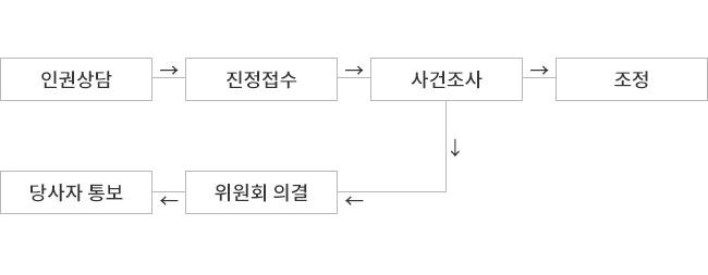 <그림 2> 국가인권위원회 진정 절차
