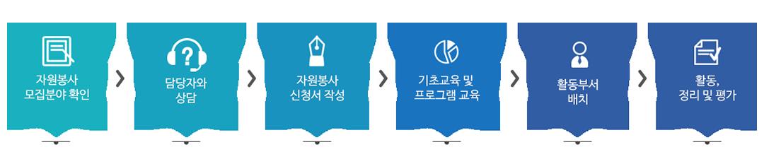 자원봉사 모집분야 확인 > 담당자와 상담 > 자원봉사 신청서 작성 > 기초교육 및 프로그램 > 활동부서 배치 > 활동, 정리 및 평가