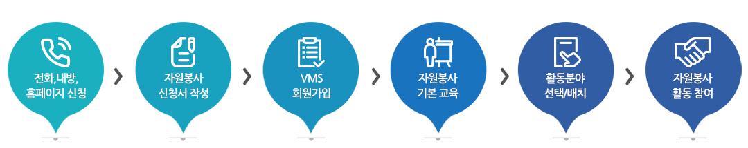 1.전화, 내방, 홈페이지 신청 2.자원봉사 신청서 작성 3.VMS 회원가입 4.자원봉사 기본 교육 5. 활동분야 선택/배치 6.자원봉사 활동 참여